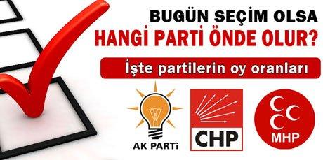 AK Parti'nin oyları yüzde 52'ye dayandı.