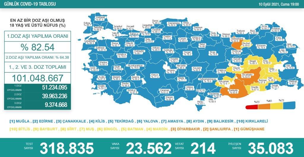Bugün Koronavirüs nedeniyle 214 kişi hayatını kaybetti