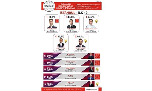 'İstanbul'un En Başarılı İlçe Belediye Başkanları'nı belirledi