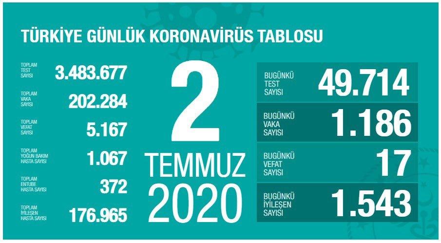Koronavirüs salgınında can kaybı 5 bin 167'ye yükseldi