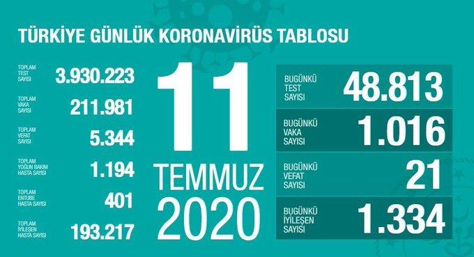 Koronavirüs salgınında can kaybı 5 bin 344'e yükseldi