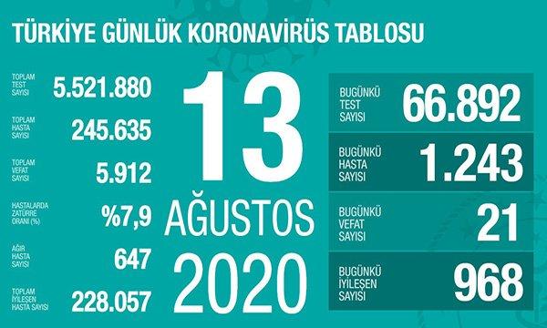 Koronavirüs salgınında can kaybı 5 bin 912'ye yükseldi