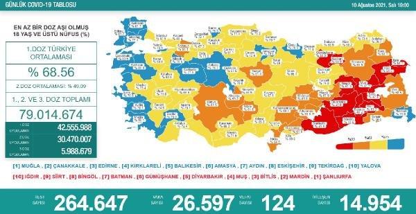Koronavirüs salgınında günlük vaka sayısı 26 bin 597 oldu