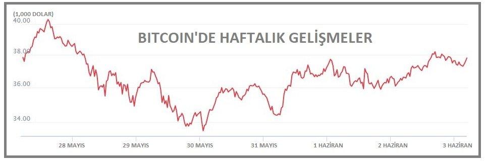 KRİPTOPARA - Binance Coin yeniden üçüncü sıraya yükseldi