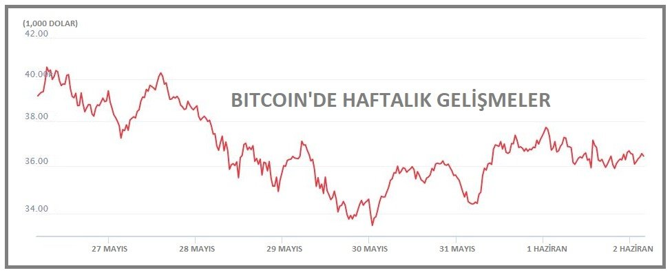 KRİPTOPARA - Bitcoin 36,000, Ethereum 2,600 dolarda