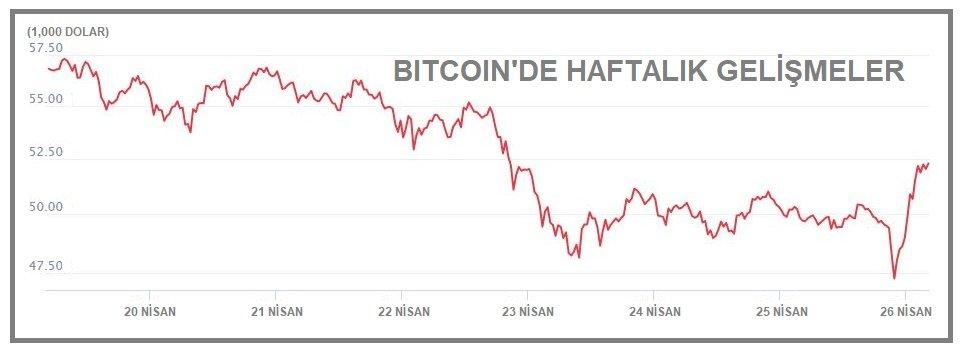 KRİPTOPARA - Bitcoin 52,000 doların üzerine toparlandı
