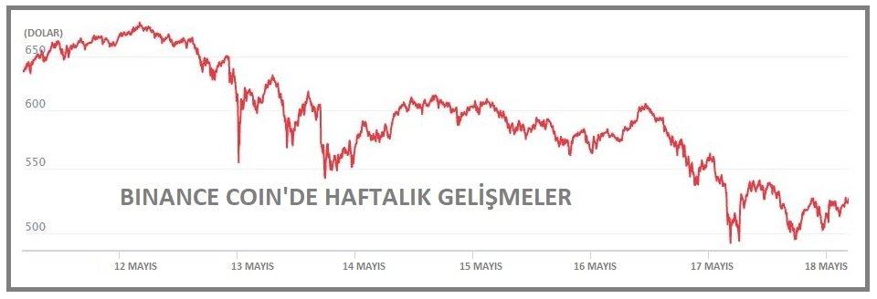 KRİPTOPARA - Piyasa hacmi 2.0 trilyon doların üzerinde