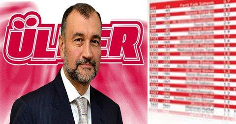Küresel Zenginler Listesi'nde 32 Türk