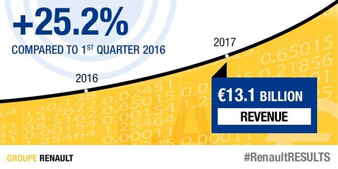 Renault'nun cirosu yüzde 25,2 arttı