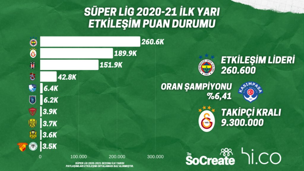 "Süper Lig'in ""Etkileşim Puan Durumu"" belli oldu!"