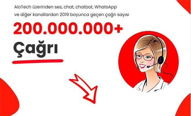 Türk Girişim, 11 dilde 200 Milyon Çağrıya