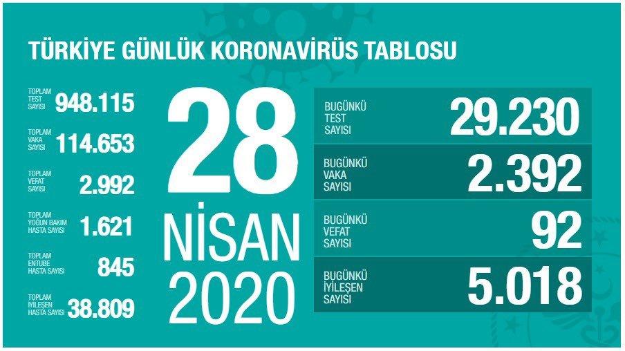 Türkiye'deki hayatını kaybedenlerin sayısı 2992 oldu
